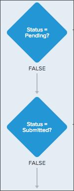 Process Builder Tip: Write criteria diamond content as a question